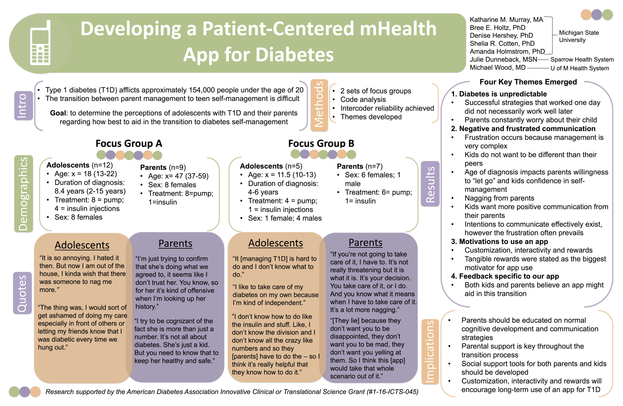iproc - Developing a Patient-Centered mHealth App for